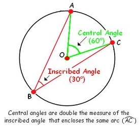6.3 Arcs and Angles - Mr. Thompson